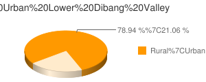 Lower Dibang Valley census population